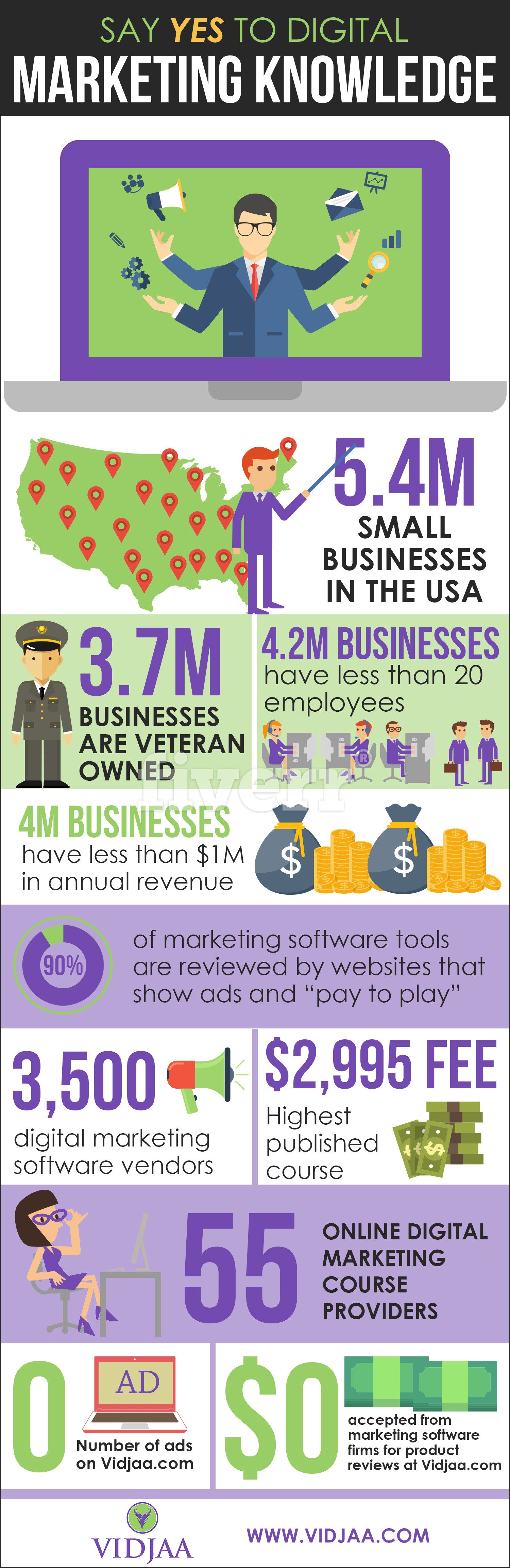 infographic say yes to digital marketing knowledge